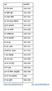 UPSC Chairman List
