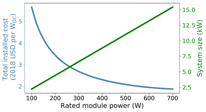 module power vs installed cost vs system size graph