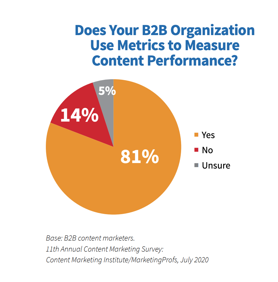 Does your B2B organization use metrics to measure content performance?