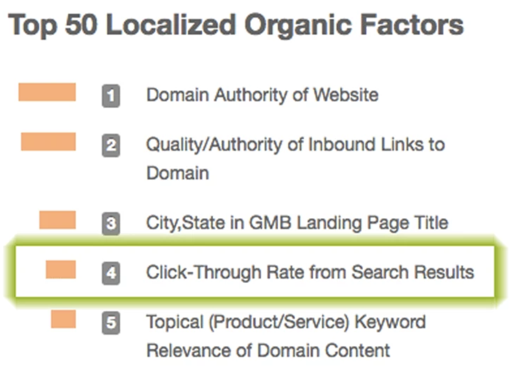 top SEO ranking factors, the CTR is number 4. (Moz study)