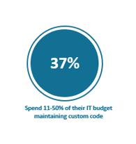 37% spend 11-55% of their IT budget maintaining SAP custom code | Pillir
