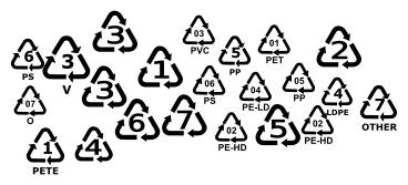 Plastic resin identification numbers