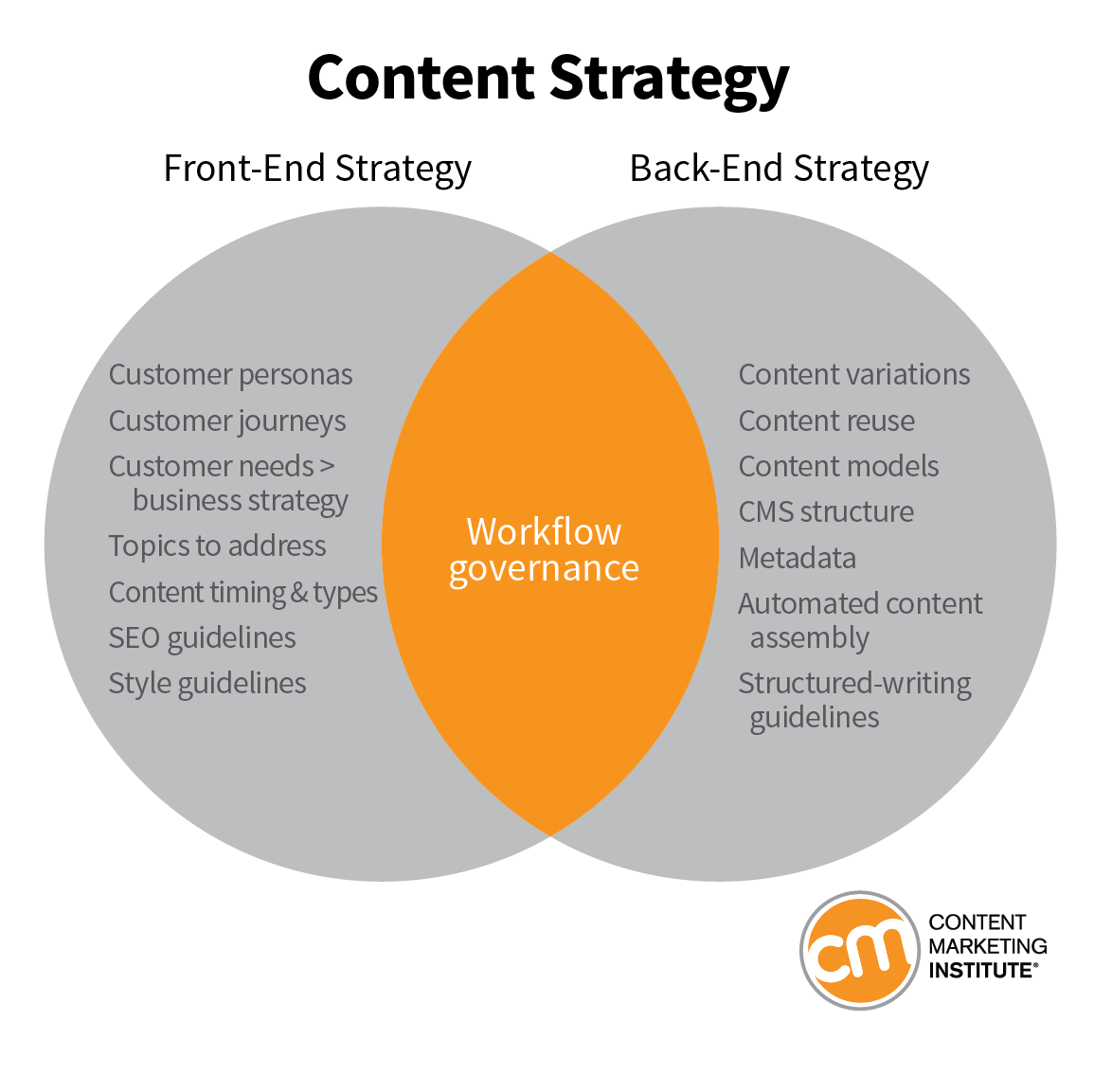 A content strategy keeps everything organized. It stops the temptation to randomly post on different channels at sporadic times, and concentrates resources around doing only the highest-value activities.
