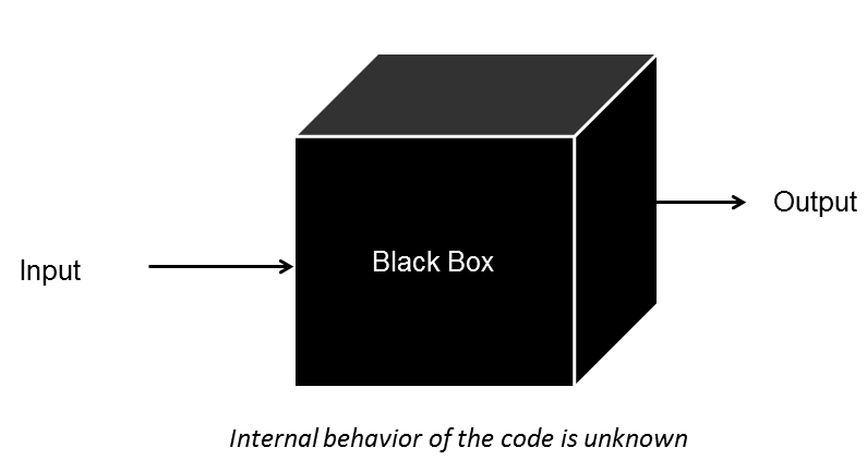 "The word Input followed by an arrow pointing right and a large black cube labeled Black Box followed by an arrow pointing right at the word Output. Underneath the cube is the sentence ""Internal behavior of the code is unknown."" Underneath the image is the caption: It can be difficult to understand where the output really comes from."