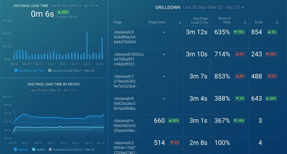 Google Analytics (Site Speed Overview) dashboard template