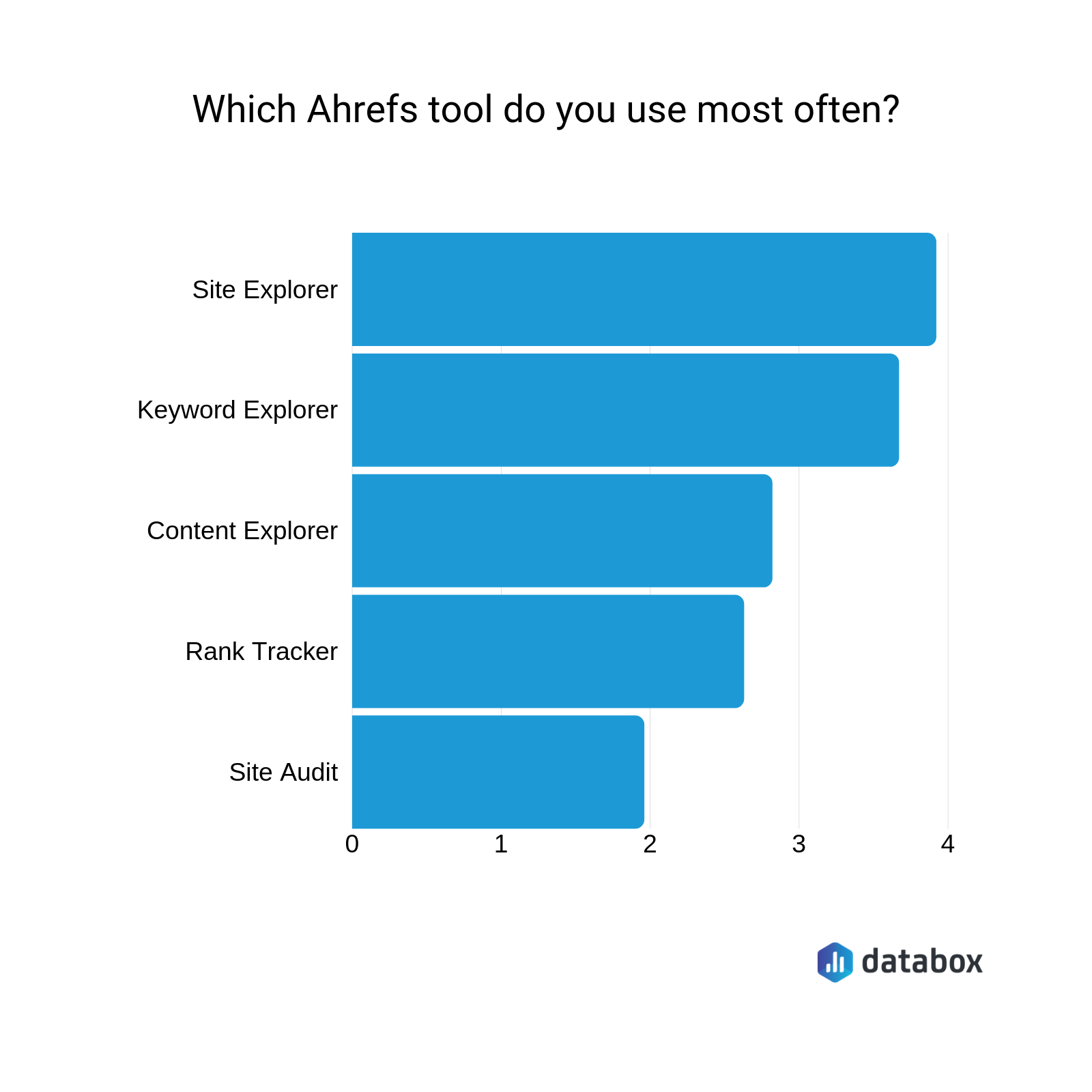 best ahrefs tools