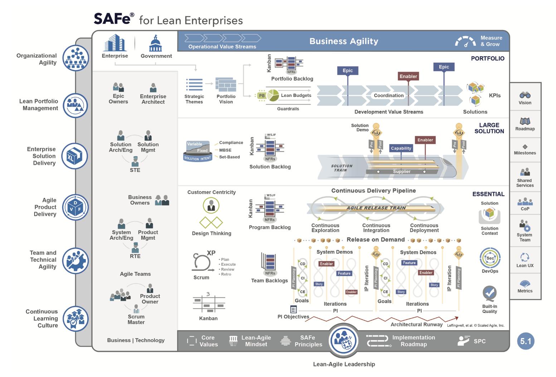 Gesamt Übersicht über die agile Methode SAFe Framework in der Version 5.1.