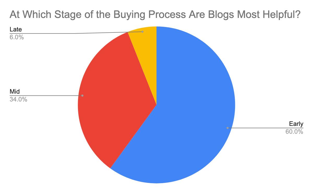 pie-chart-blog-helpfulness
