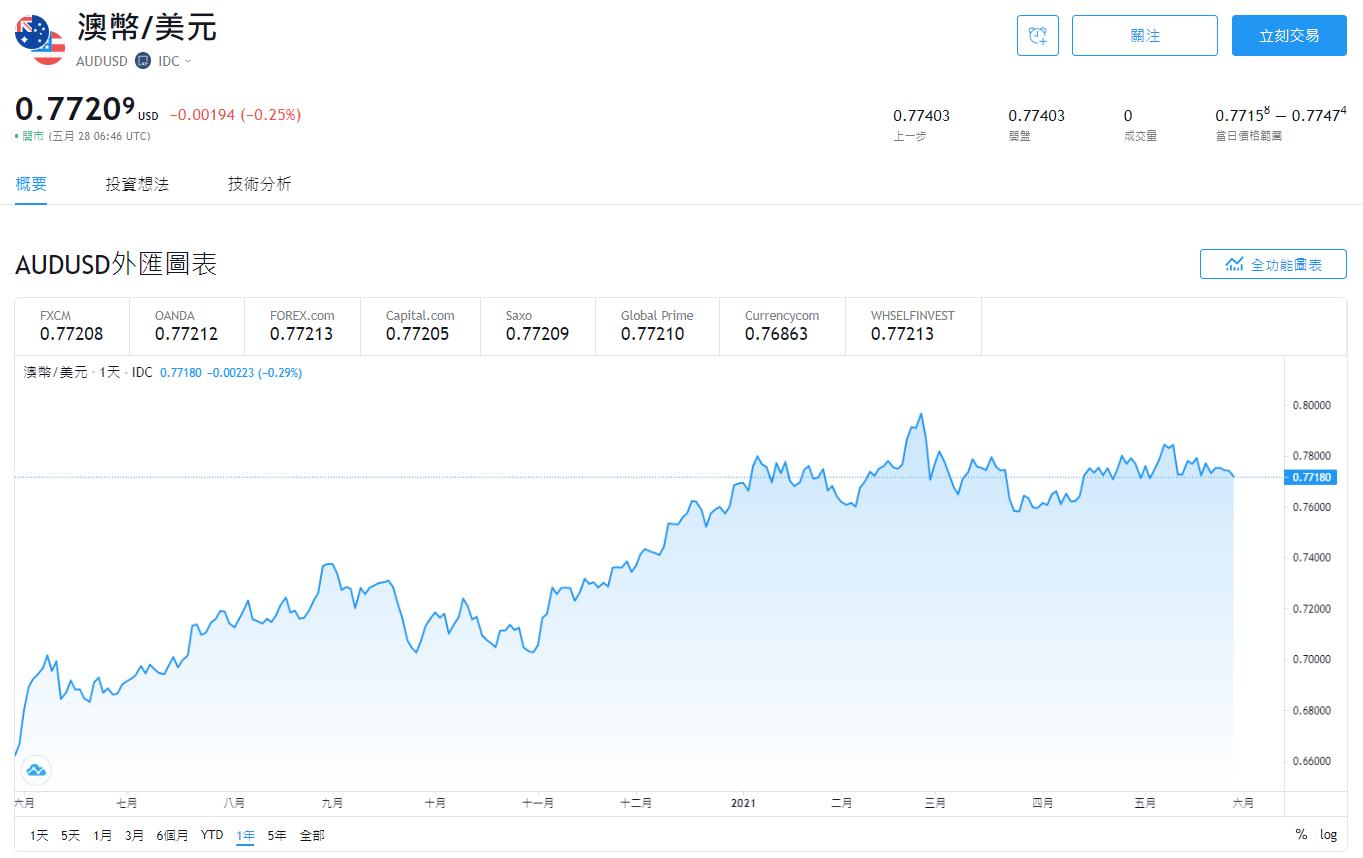 外匯投資,貨幣對,AUDUSD,AUDUSD是什麼,澳幣兌美元匯率,澳幣兌美元關係,澳幣美金分析,澳幣美金走勢,澳幣美金