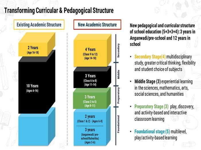 New National Education Policy 2020: Explained - the breakdown of ...
