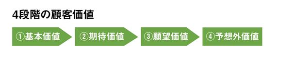4段階の顧客価値