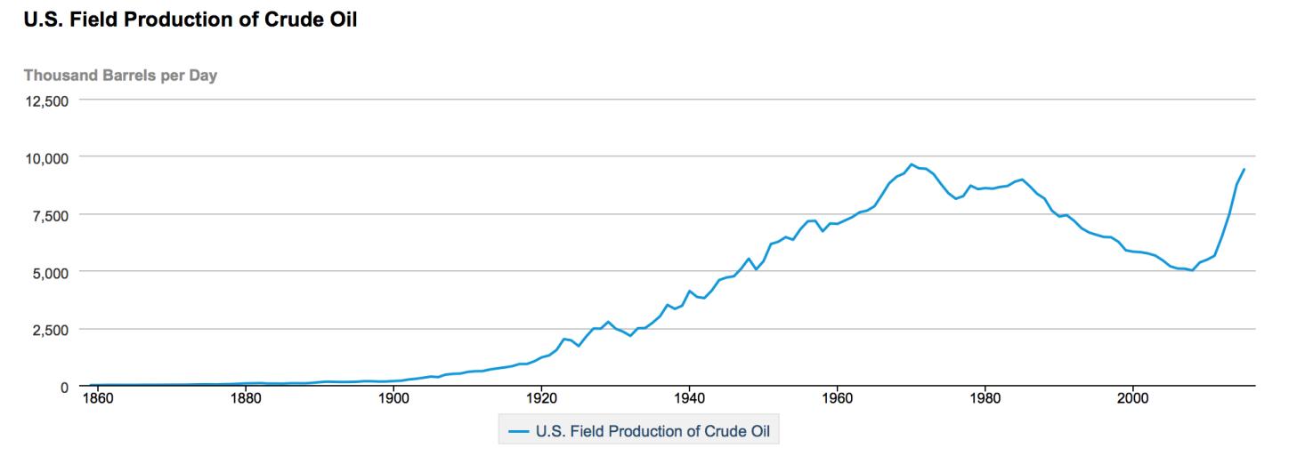 http://s.libertaddigital.com/2016/12/22/Fracking-Petroleo-EEUU-1.png