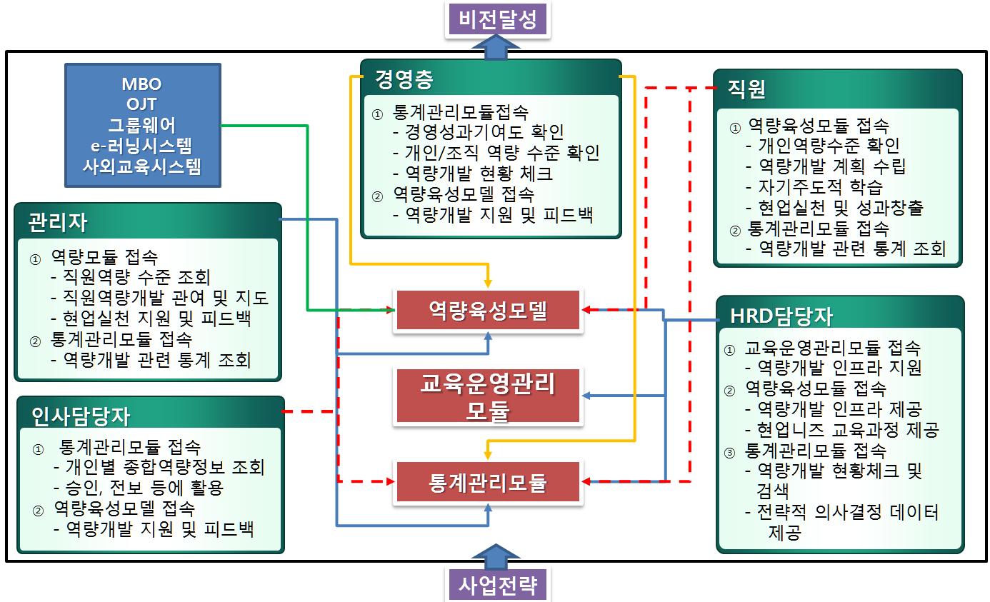 e-HRD시스템 전체구조도.PNG