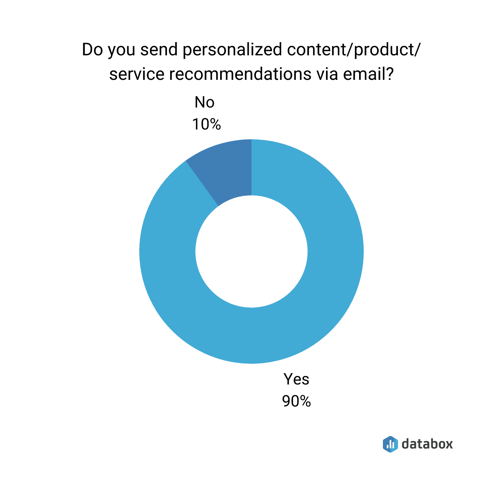 Donut chart showing the number of survey respondents sending personalized content or product service via email