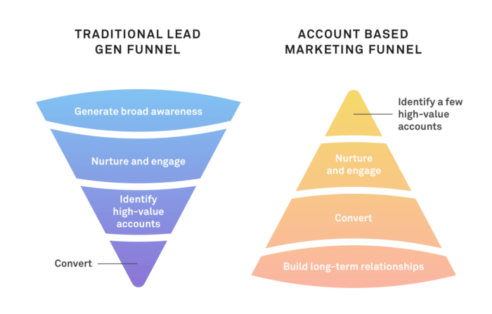 Accounts Based Marketing funnel