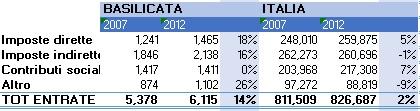 entrate fiscali regionali 2.jpg