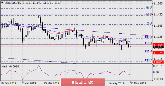 Forecast for EUR/USD on May 30, 2019