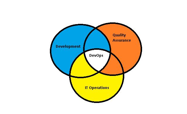 DevOps Implementation Plan