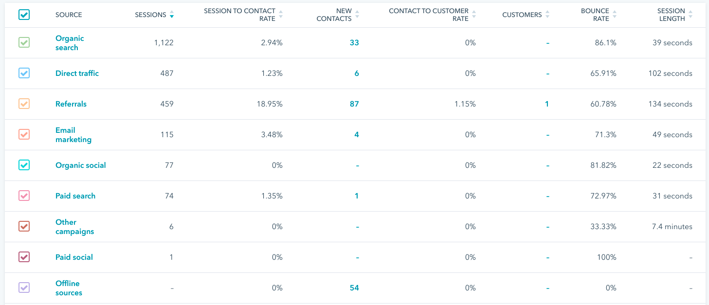 HubSpot table showing traffic sources & data