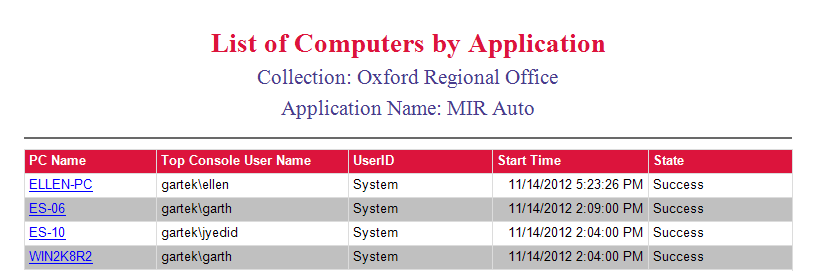 List of Computers by Application
