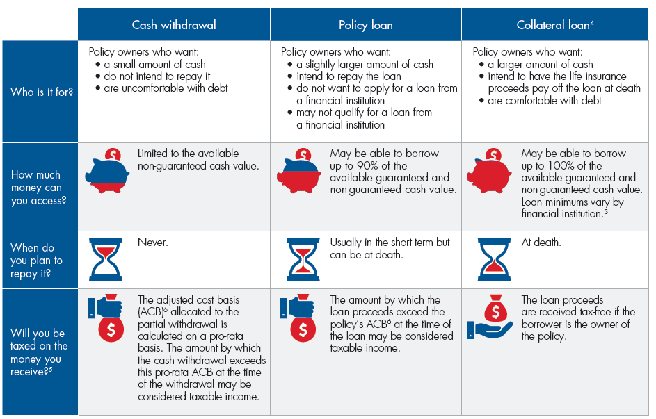 Whole Life Insurance Cash Value Options