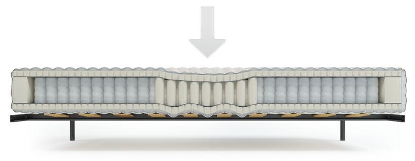 Как пружины попадают между ламелями