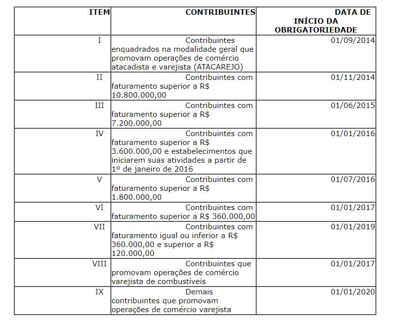 NFCe RS - Apêndice XLIV, de 04.01.19, acrescentado pelo Decreto Nº 51.245, de 05.03.2014 (tabela)