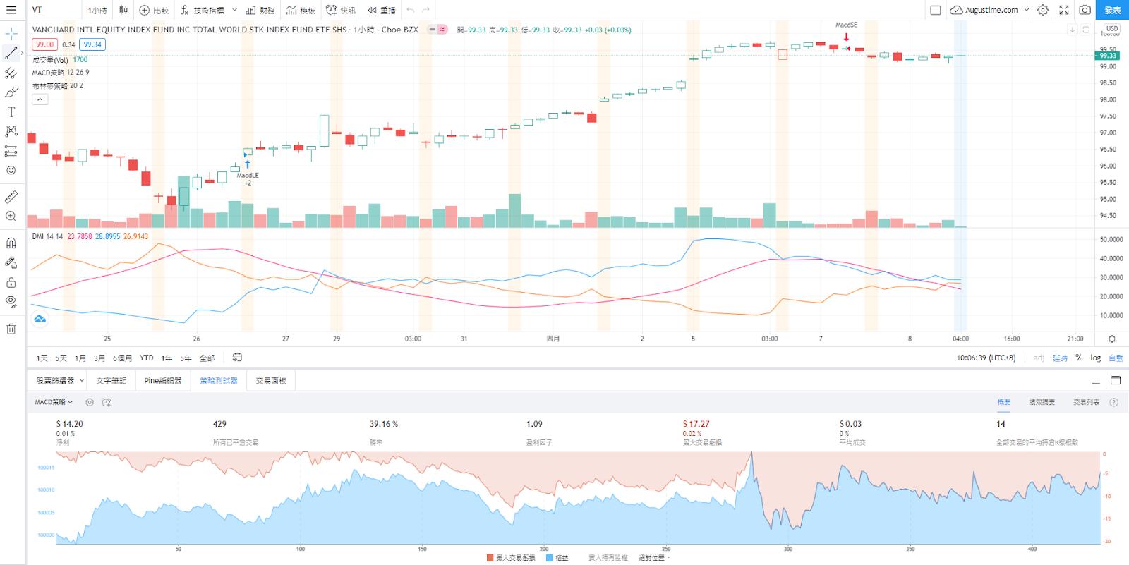 VT股價走勢圖與K線圖