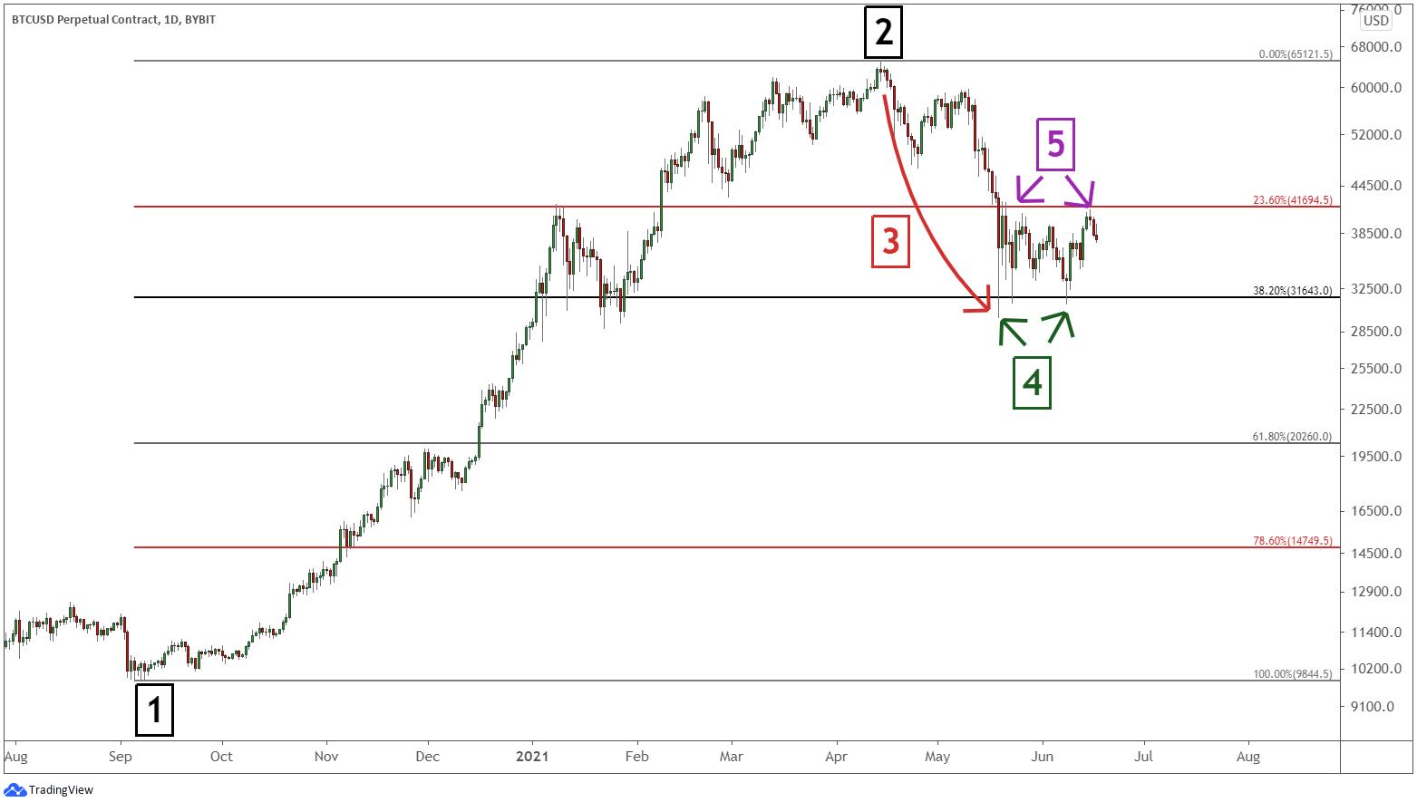 Fibonacci retracement BTC trading.