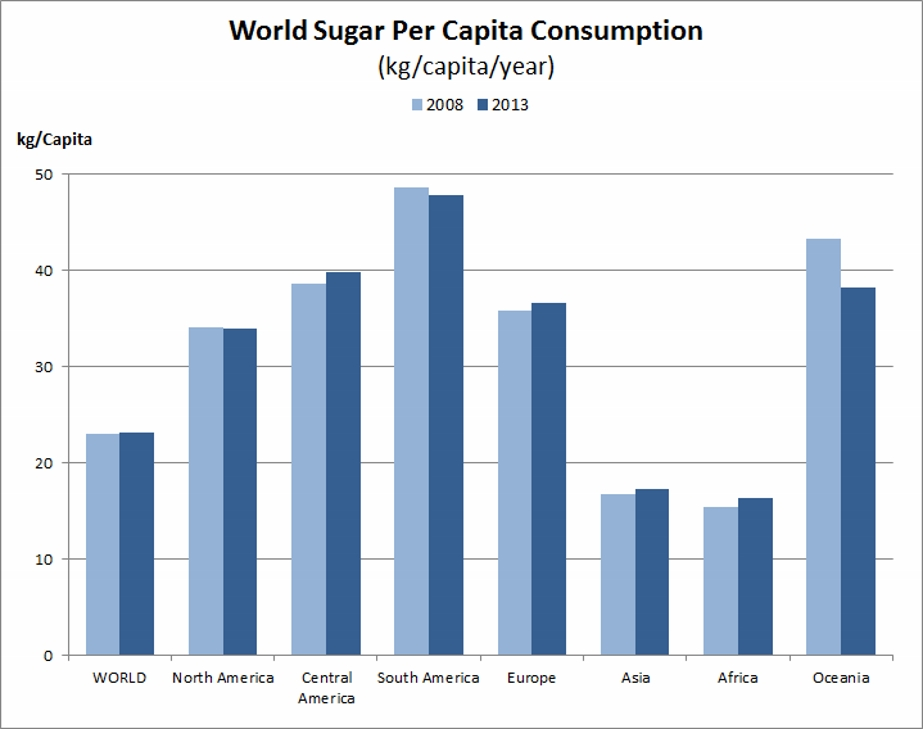 2013-2008-world-sugar-per-capita-consumption.jpg