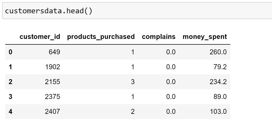 Customer segmentation - dataset