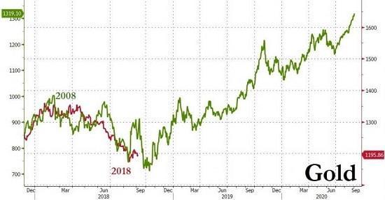 graphique goldbugs