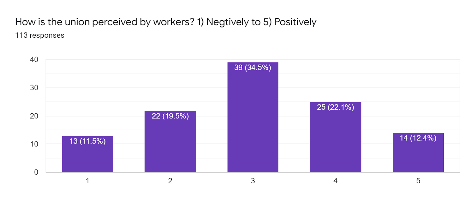 Forms response chart. Question title: How is the union perceived by workers? 1) Negtively to 5) Positively. Number of responses: 113 responses.