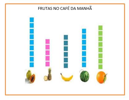 FOI REALIZADA UMA PESQUISA COM OS ADULTOS PARA SABER QUAL É A SUA FRUTA PREFERIDA NO CAFÉ DA MANHÃ. DE ACORDO COM O GRÁFICO O RESULTADO FOI: