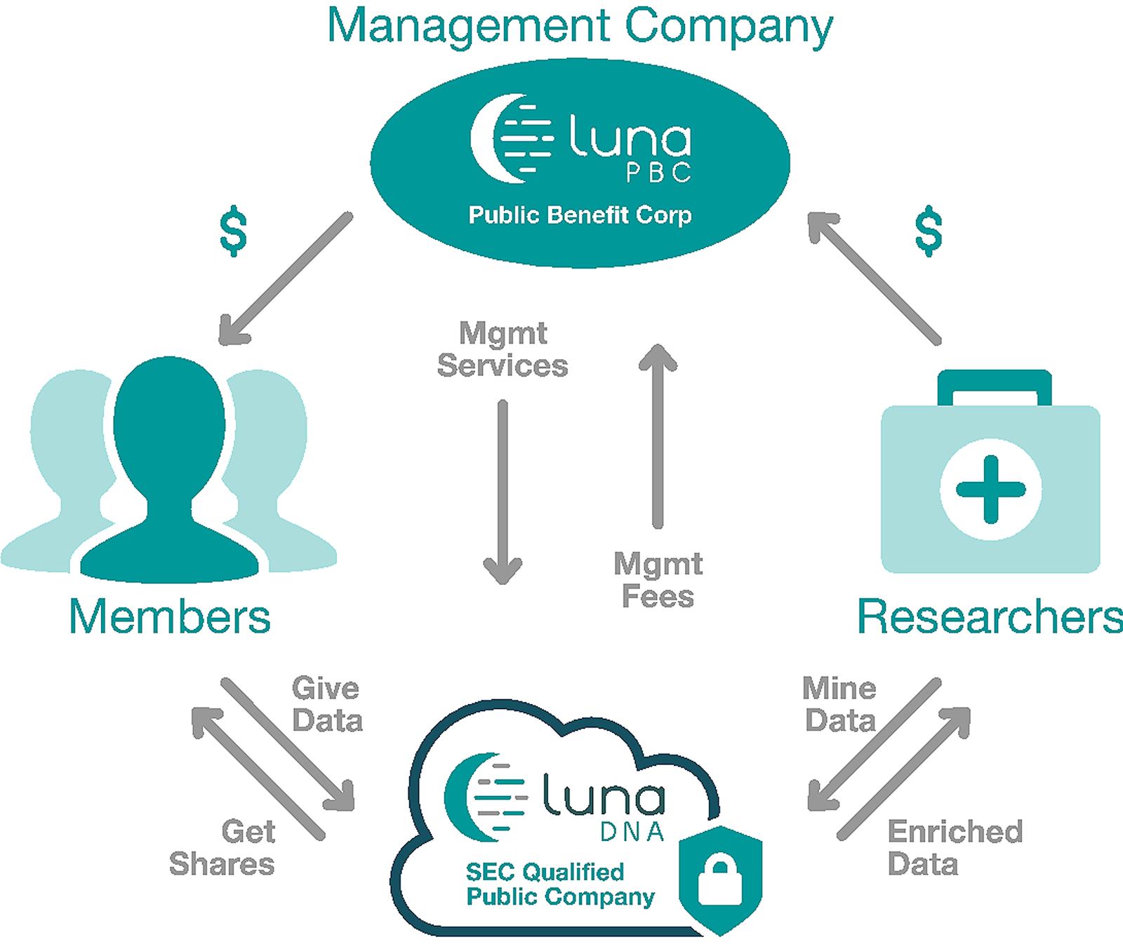 LunaDNA-Datenaustauschmodell.