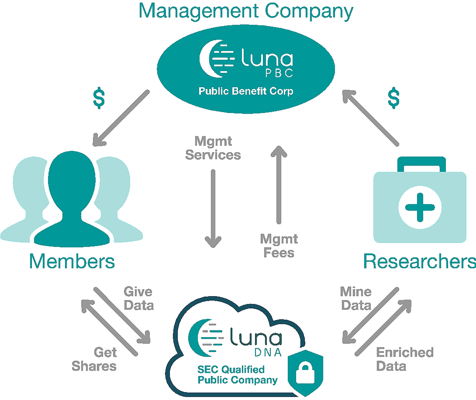 LunaDNAデータ共有モデル。