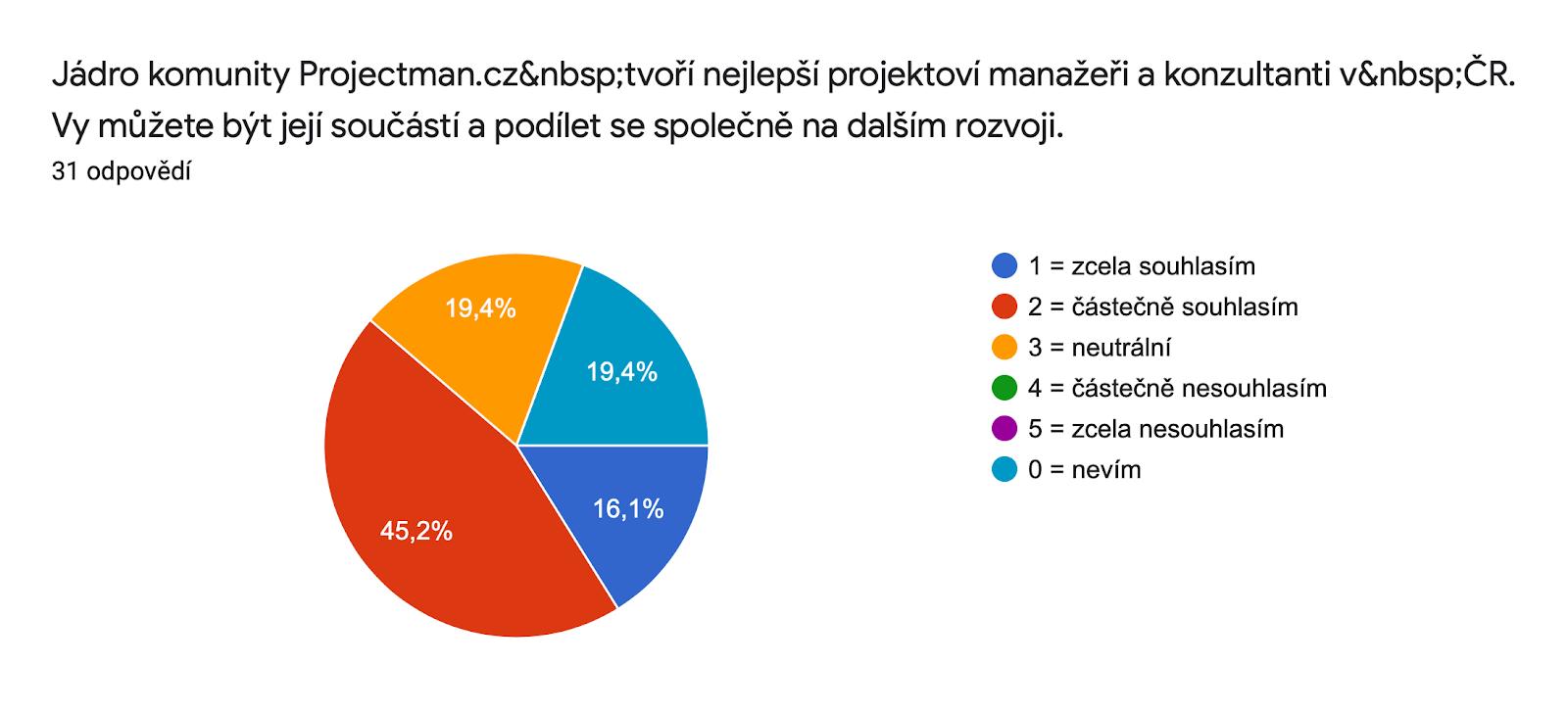 Graf odpovědí Formulářů. Název otázky: Jádro komunity Projectman.cz tvoří nejlepší projektoví manažeři a konzultanti v ČR. Vy můžete být její součástí a podílet se společně na dalším rozvoji.. Počet odpovědí: 31 odpovědí.