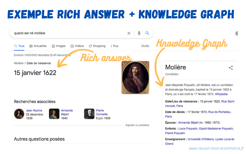 Exemple : rich Answer + Knowledge graph
