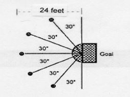 Athlete takes one shot from five different spots around the goal. These spots are located at the end points of five 6-meter rays, which start from a common point. Each ray is drawn such that it creates a 30 degree angle with the goal line or with a previously-drawn ray. An athlete has a 30 second time limit to shoot all the pucks. One puck shall be at each spot before the athlete starts. Scoring: Each puck that completely crosses the goal line into the goal is worth five points. The score is the total of the five shots with 25 points maximum.