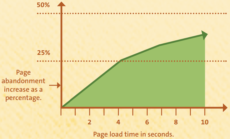 Page abandonment increases by 25% when loading takes 5 or more seconds to complete