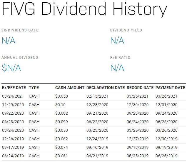 美股FIVG,FIVG stock,FIVG ETF,FIVG成分股,FIVG持股,FIVG股價,FIVG配息