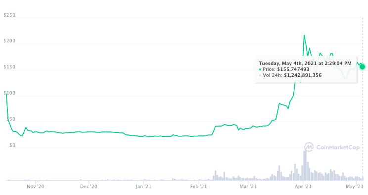График цены FIL проекта Filecoin