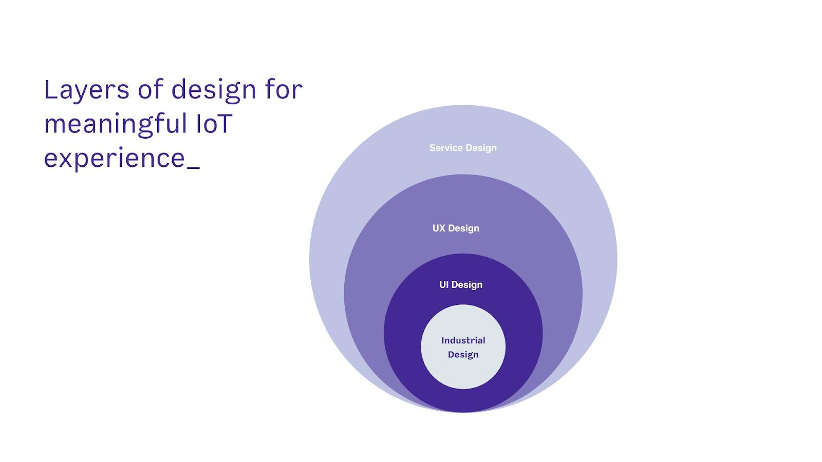 Principles Of Design List : Design principles for iot u futurice