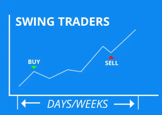 6 Tips About Picking Stocks For Swing Trading, ForexTrend