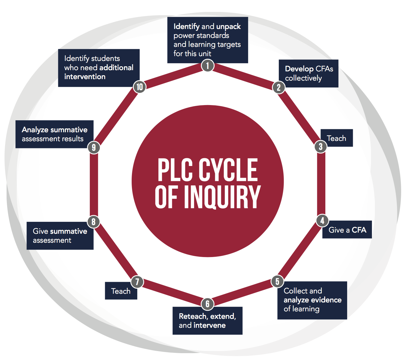 PLC Cycle of Inquiry.png