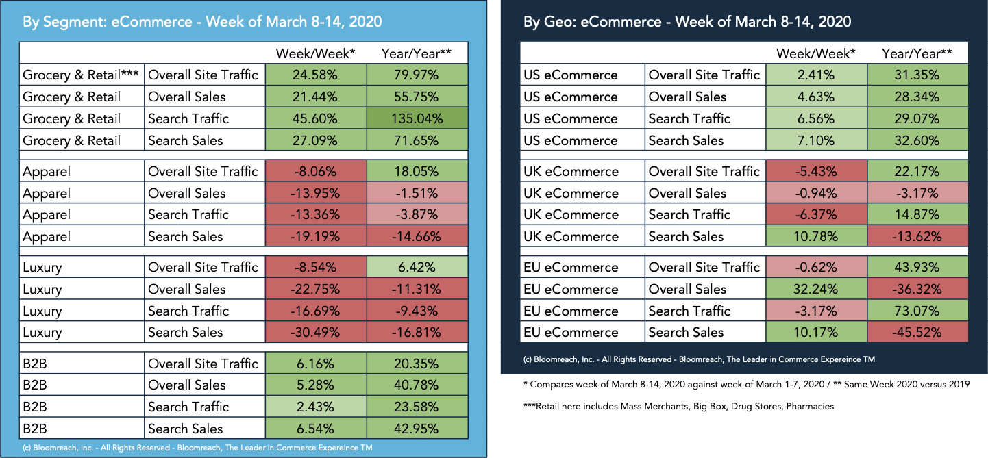 Bloomreach Commerce Pulse: Update on US, UK, & EU eCommerce Traffic & Sales  - Wk of March 8-14, 2020 | Bloomreach
