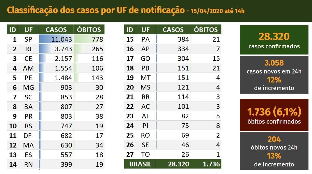 https://agenciabrasil.ebc.com.br/sites/default/files/thumbnails/image/whatsapp_image_2020-04-15_at_15.55.40_1.jpeg