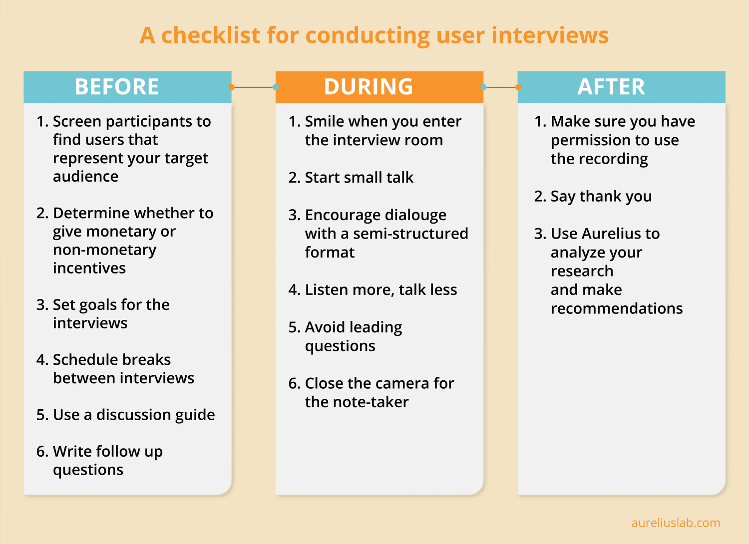 A checklist for conducting user interviews