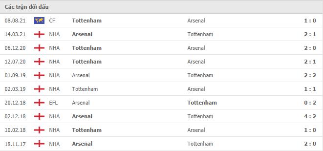 10 cuộc đối đầu gần nhất giữa Arsenal vs Tottenham Hotspur