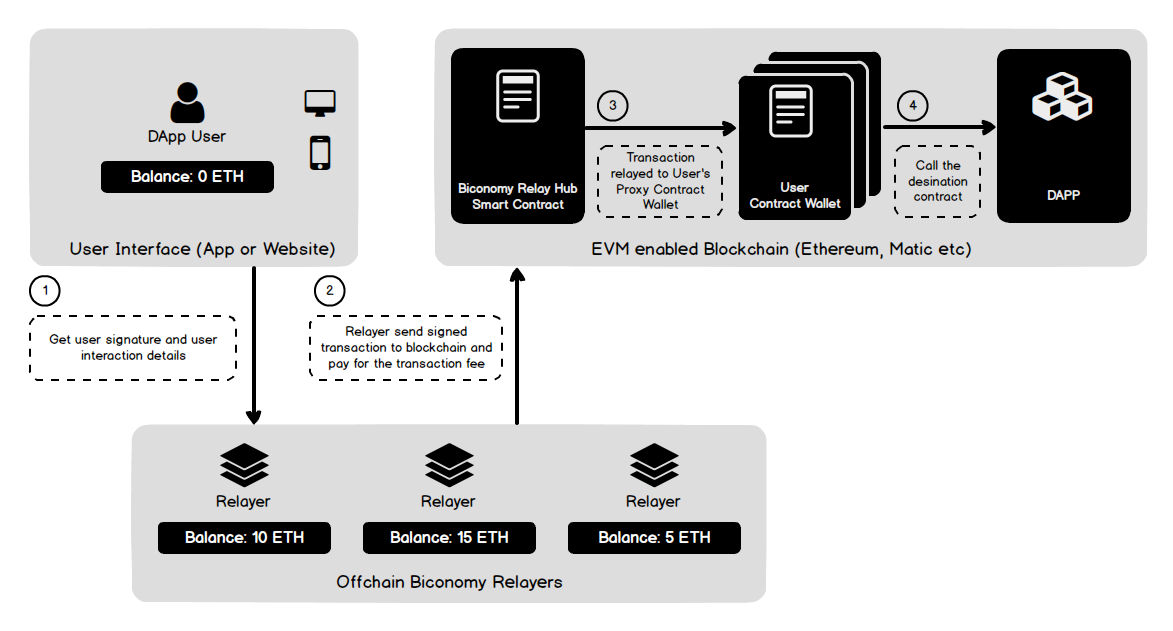 Biconomy Contract Based Accounts